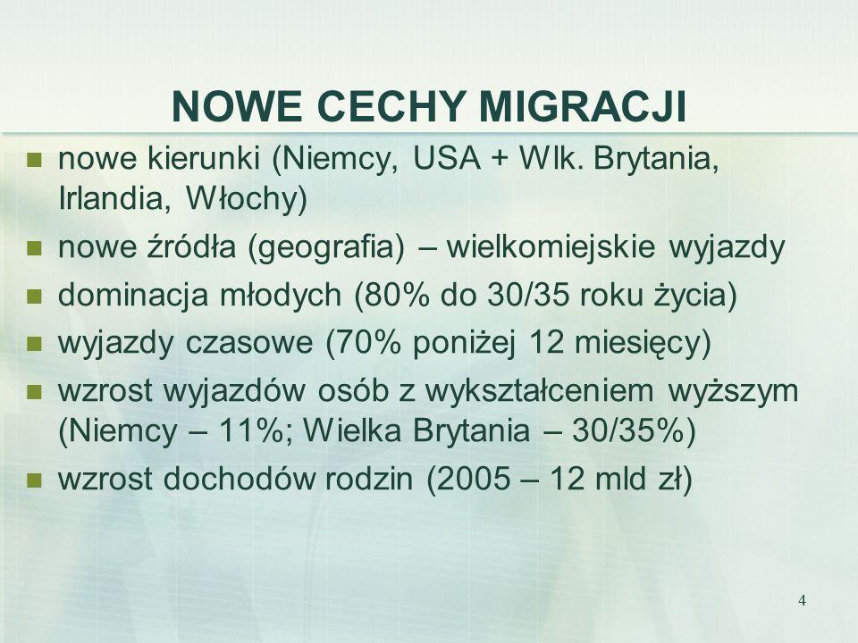 4 NOWE CECHY MIGRACJI nowe kierunki (Niemcy, USA + Wlk.