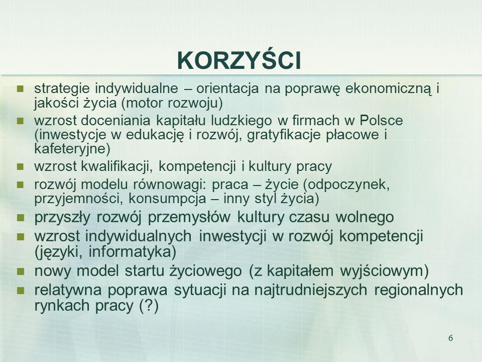 6 KORZYŚCI strategie indywidualne – orientacja na poprawę ekonomiczną i jakości życia (motor rozwoju) wzrost doceniania kapitału ludzkiego w firmach w Polsce (inwestycje w edukację i rozwój, gratyfikacje płacowe i kafeteryjne) wzrost kwalifikacji, kompetencji i kultury pracy rozwój modelu równowagi: praca – życie (odpoczynek, przyjemności, konsumpcja – inny styl życia) przyszły rozwój przemysłów kultury czasu wolnego wzrost indywidualnych inwestycji w rozwój kompetencji (języki, informatyka) nowy model startu życiowego (z kapitałem wyjściowym) relatywna poprawa sytuacji na najtrudniejszych regionalnych rynkach pracy ( )