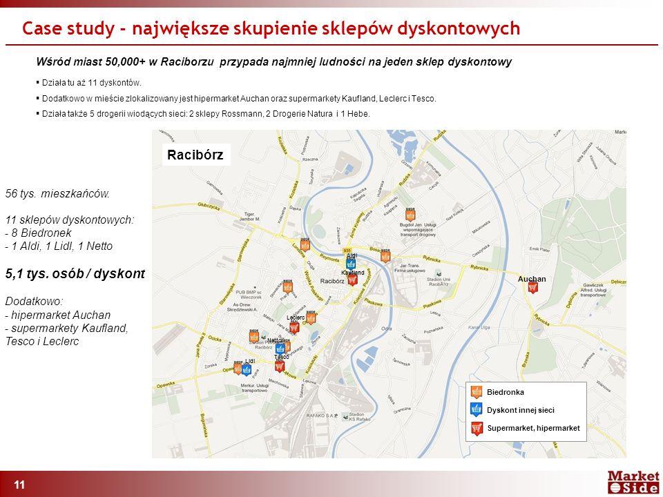 11 Wśród miast 50,000+ w Raciborzu przypada najmniej ludności na jeden sklep dyskontowy  Działa tu aż 11 dyskontów.