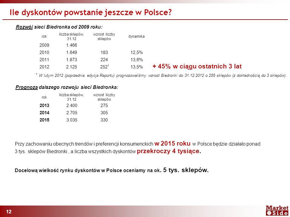 12 Rozwój sieci Biedronka od 2009 roku: Ile dyskontów powstanie jeszcze w Polsce.