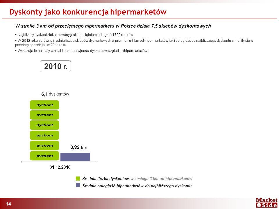 14 Dyskonty jako konkurencja hipermarketów Średnia liczba dyskontów w zasięgu 3 km od hipermarketów Średnia odległość hipermarketów do najbliższego dyskontu W strefie 3 km od przeciętnego hipermarketu w Polsce działa 7,5 sklepów dyskontowych  Najbliższy dyskont zlokalizowany jest przeciętnie w odległości 700 metrów  W 2012 roku zarówno średnia liczba sklepów dyskontowych w promieniu 3 km od hipermarketów jak i odległość od najbliższego dyskontu zmieniły się w podobny sposób jak w 2011 roku.