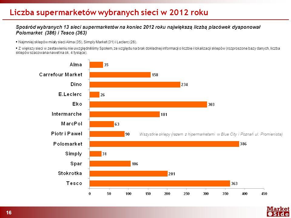 16 Liczba supermarketów wybranych sieci w 2012 roku Spośród wybranych 13 sieci supermarketów na koniec 2012 roku największą liczbą placówek dysponował Polomarket (386) i Tesco (363)  Najmniej sklepów miały sieci Alma (35), Simply Market (31) i Leclerc (26).