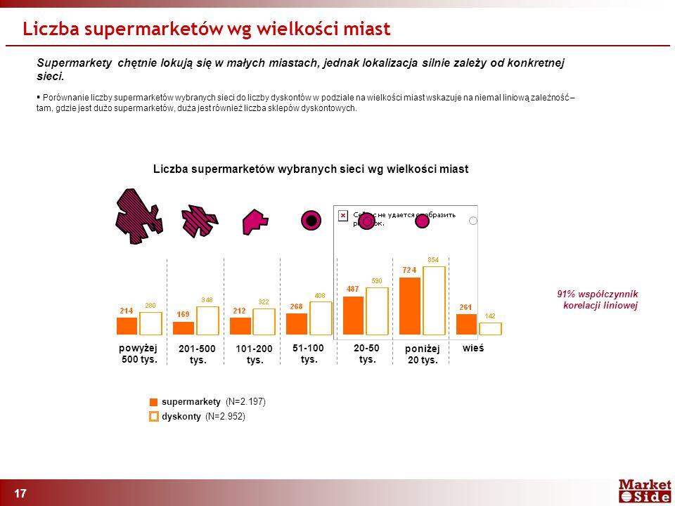 17 Supermarkety chętnie lokują się w małych miastach, jednak lokalizacja silnie zależy od konkretnej sieci.