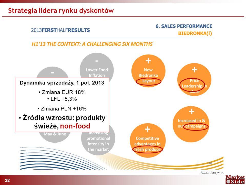 22 Strategia lidera rynku dyskontów Źródło: JMD, 2013 Dynamika sprzedaży, 1 poł.