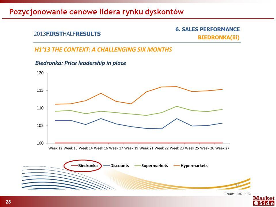 23 Pozycjonowanie cenowe lidera rynku dyskontów Źródło: JMD, 2013