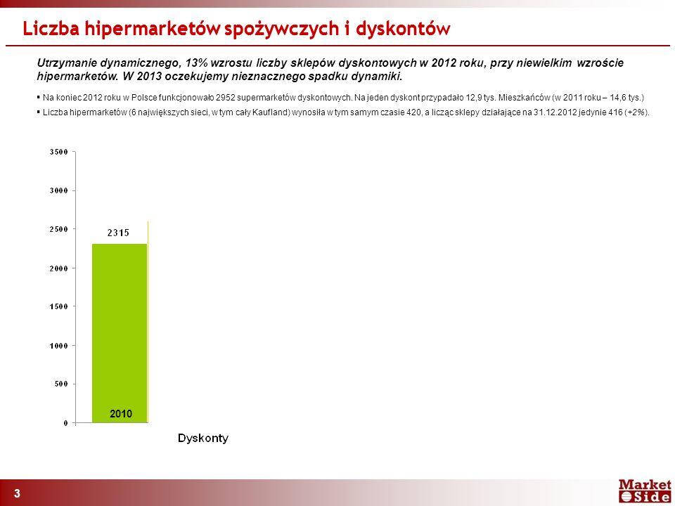 3 Liczba hipermarketów spożywczych i dyskontów Utrzymanie dynamicznego, 13% wzrostu liczby sklepów dyskontowych w 2012 roku, przy niewielkim wzroście hipermarketów.