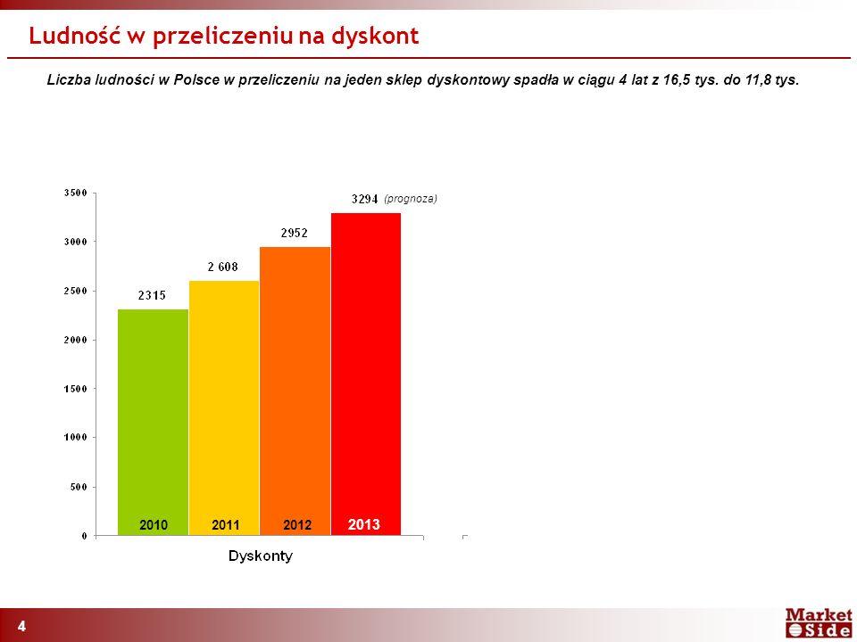 4 Liczba ludności w Polsce w przeliczeniu na jeden sklep dyskontowy spadła w ciągu 4 lat z 16,5 tys.