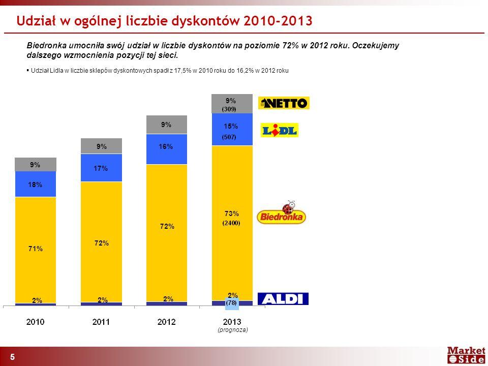 5 Udział w ogólnej liczbie dyskontów 2010-2013 Biedronka umocniła swój udział w liczbie dyskontów na poziomie 72% w 2012 roku.