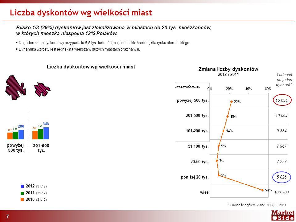 7 Blisko 1/3 (29%) dyskontów jest zlokalizowana w miastach do 20 tys.