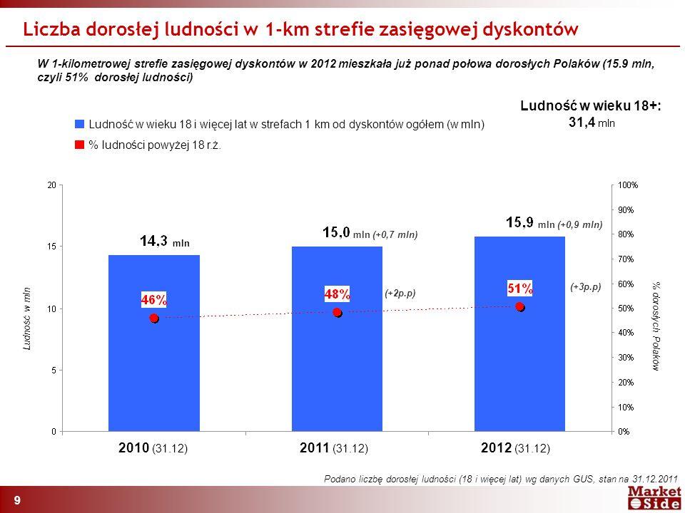 9 Liczba dorosłej ludności w 1-km strefie zasięgowej dyskontów 2010 (31.12) 2011 (31.12) 2012 (31.12) Ludność w mln % dorosłych Polaków % ludności powyżej 18 r.ż.