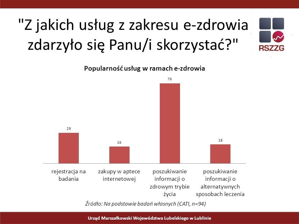 Urząd Marszałkowski Województwa Lubelskiego w Lublinie Z jakich usług z zakresu e-zdrowia zdarzyło się Panu/i skorzystać Źródło: Na podstawie badań własnych (CATI, n=94)