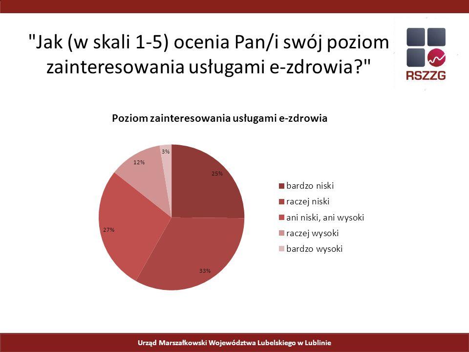 Urząd Marszałkowski Województwa Lubelskiego w Lublinie Jak (w skali 1-5) ocenia Pan/i swój poziom zainteresowania usługami e-zdrowia