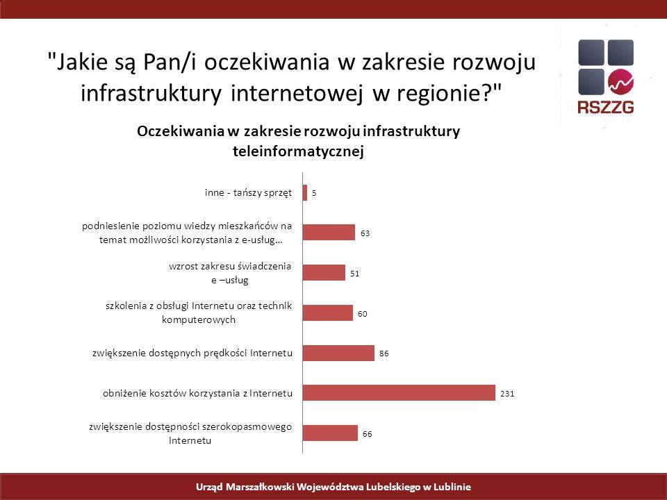 Urząd Marszałkowski Województwa Lubelskiego w Lublinie Jakie są Pan/i oczekiwania w zakresie rozwoju infrastruktury internetowej w regionie