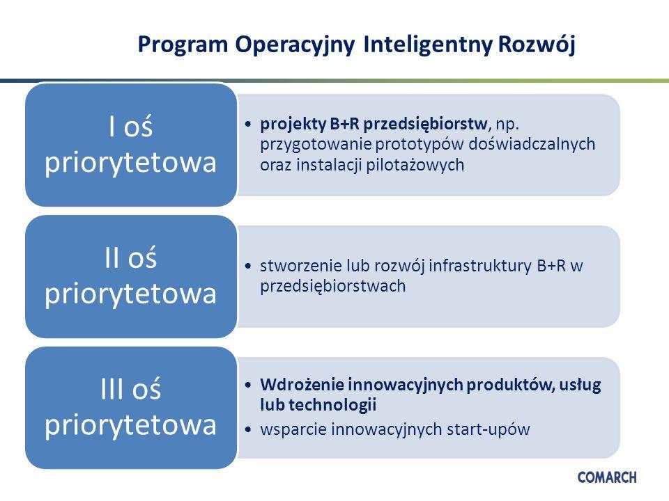 Program Operacyjny Inteligentny Rozwój projekty B+R przedsiębiorstw, np.