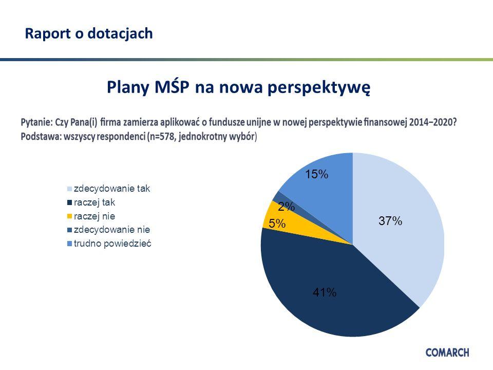 Raport o dotacjach Na co MSP przeznaczy środki z UE