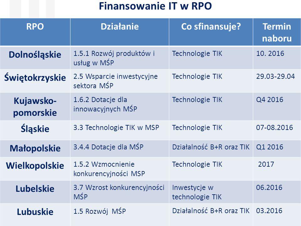 1.1.2 Demonstrator Prace badawczo- rozwojowe związane z wytworzeniem instalacji pilotażowej/ demonstracyjnej MŚP i duże firmy 25%, 35% (średnie firmy), 45% (mikro i małe firmy) + 15% premii za upowszechnianie wyników MŚP 5 mln PLN, duża firma 20 mln PLN Obligatoryjne wpisanie się w KIS Technologie IT jako koszt kwalifikowany (w zakresie i w czasie niezbędnym do realizacji projektu) Nabór dla dużych 06.07- 12.08