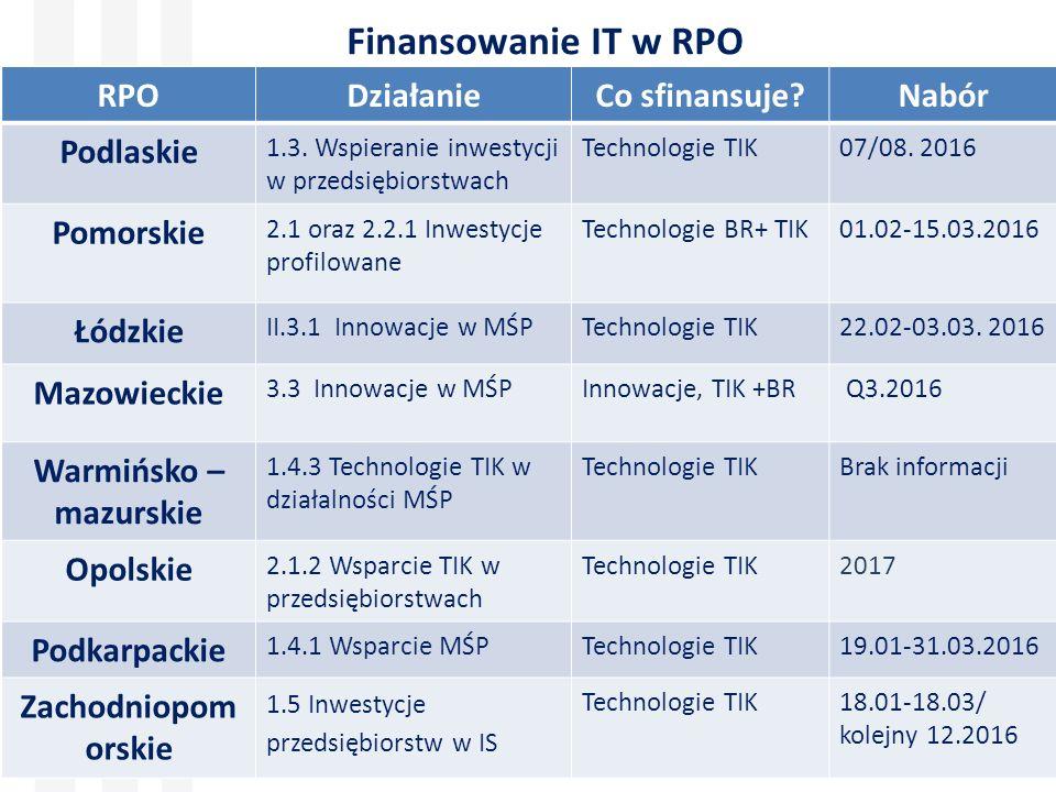 Finansowanie IT w RPO RPODziałanieCo sfinansuje Nabór Podlaskie 1.3.