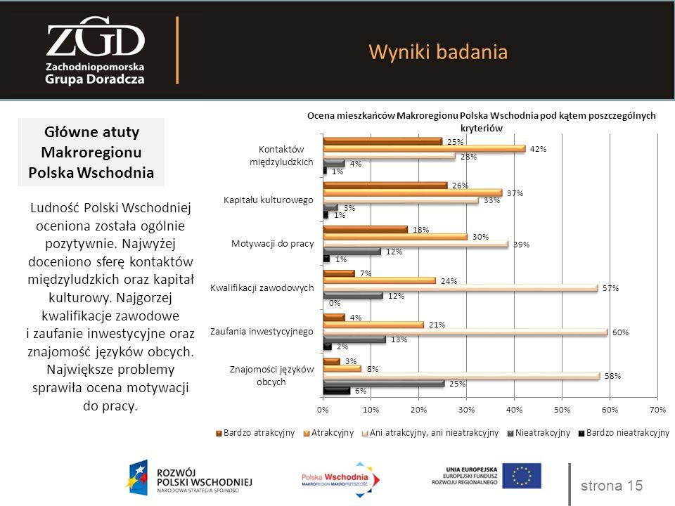 strona 15 Wyniki badania Główne atuty Makroregionu Polska Wschodnia Ludność Polski Wschodniej oceniona została ogólnie pozytywnie. Najwyżej doceniono