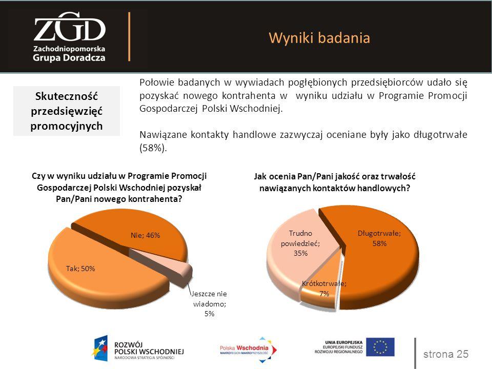 strona 25 Wyniki badania Skuteczność przedsięwzięć promocyjnych Połowie badanych w wywiadach pogłębionych przedsiębiorców udało się pozyskać nowego kontrahenta w wyniku udziału w Programie Promocji Gospodarczej Polski Wschodniej.