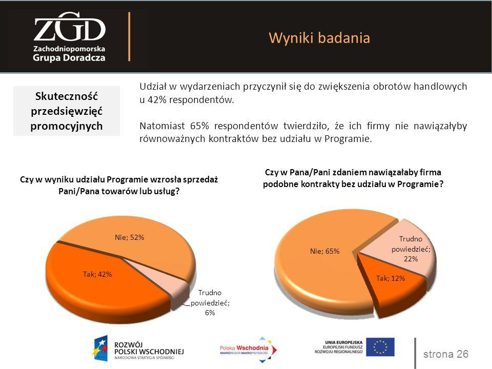 strona 26 Wyniki badania Skuteczność przedsięwzięć promocyjnych Udział w wydarzeniach przyczynił się do zwiększenia obrotów handlowych u 42% respondentów.