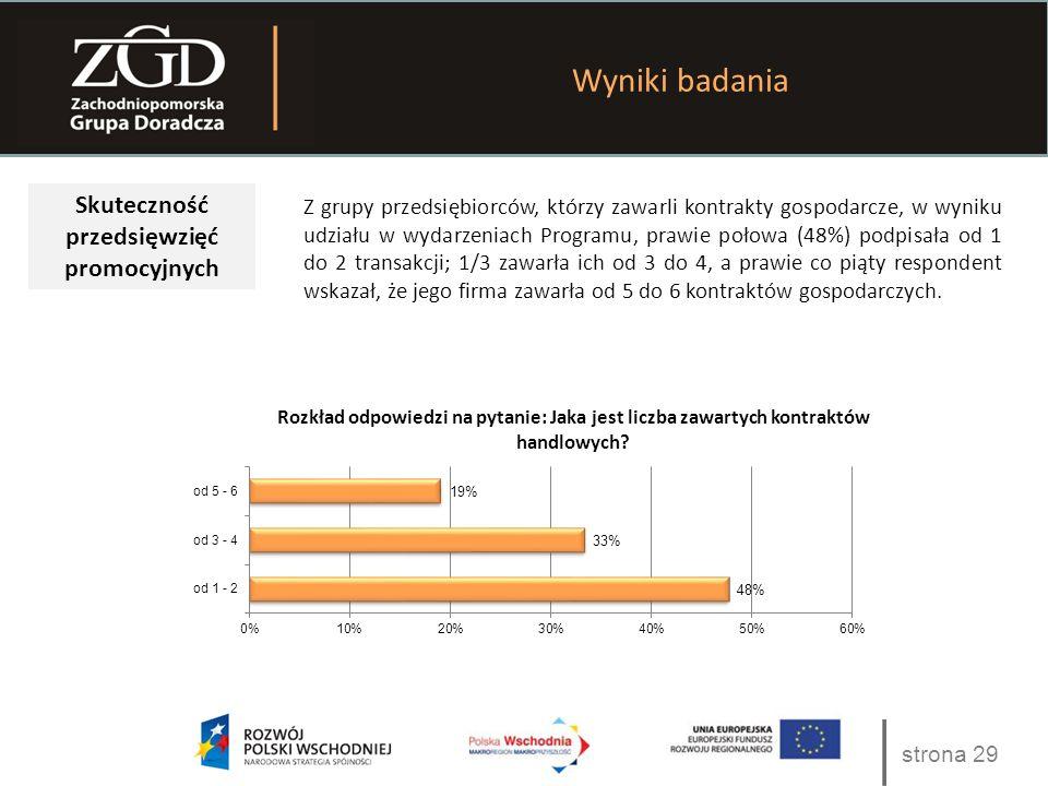 strona 29 Wyniki badania Skuteczność przedsięwzięć promocyjnych Z grupy przedsiębiorców, którzy zawarli kontrakty gospodarcze, w wyniku udziału w wydarzeniach Programu, prawie połowa (48%) podpisała od 1 do 2 transakcji; 1/3 zawarła ich od 3 do 4, a prawie co piąty respondent wskazał, że jego firma zawarła od 5 do 6 kontraktów gospodarczych.