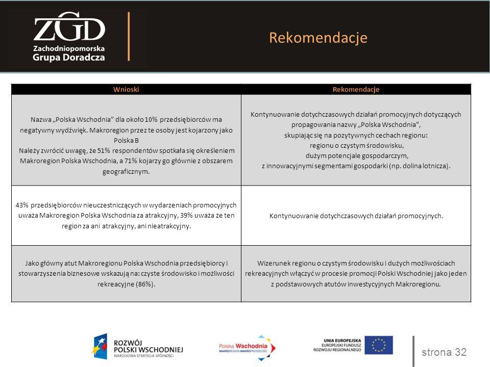 """strona 32 Rekomendacje WnioskiRekomendacje Nazwa """"Polska Wschodnia"""" dla około 10% przedsiębiorców ma negatywny wydźwięk. Makroregion przez te osoby je"""