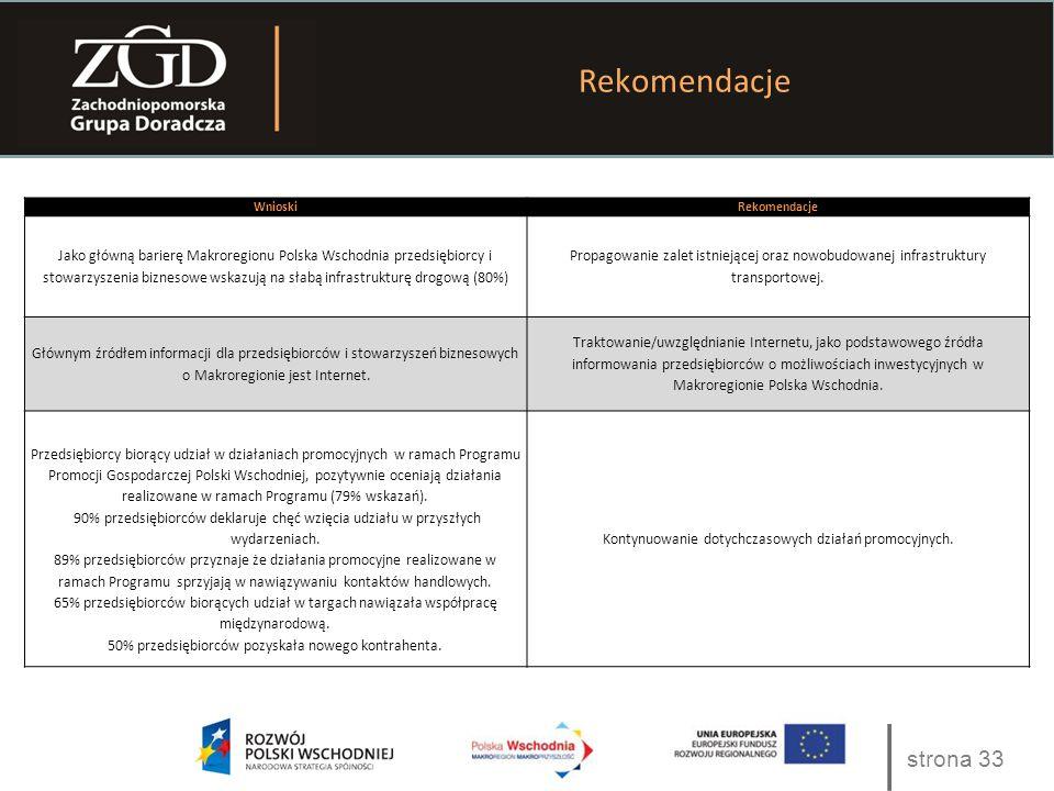 strona 33 Rekomendacje WnioskiRekomendacje Jako główną barierę Makroregionu Polska Wschodnia przedsiębiorcy i stowarzyszenia biznesowe wskazują na słabą infrastrukturę drogową (80%) Propagowanie zalet istniejącej oraz nowobudowanej infrastruktury transportowej.