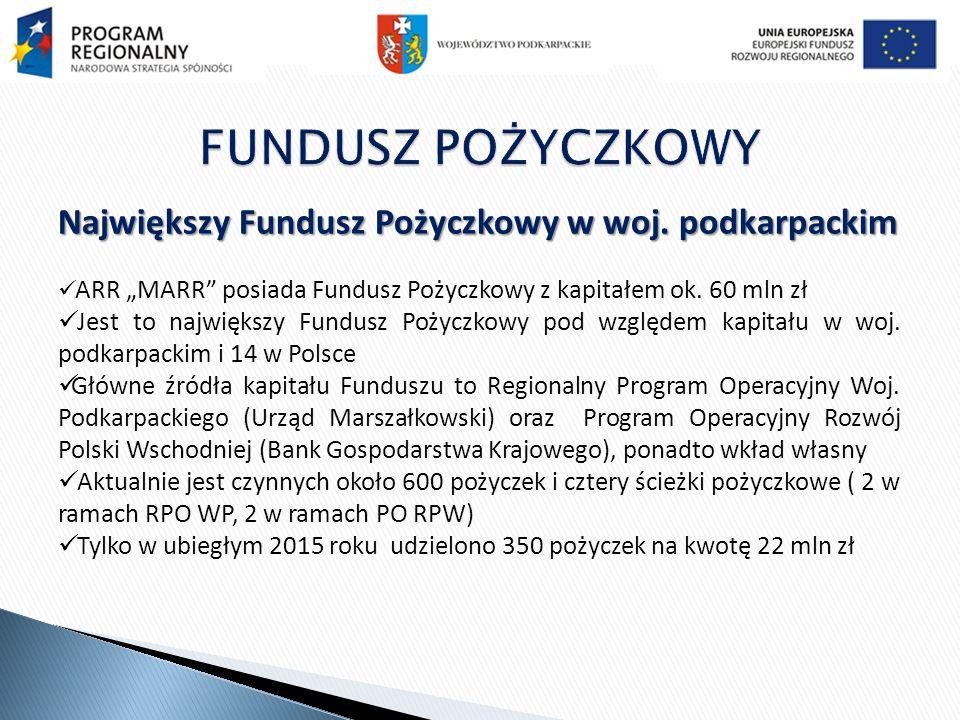 Największy Fundusz Pożyczkowy w woj.