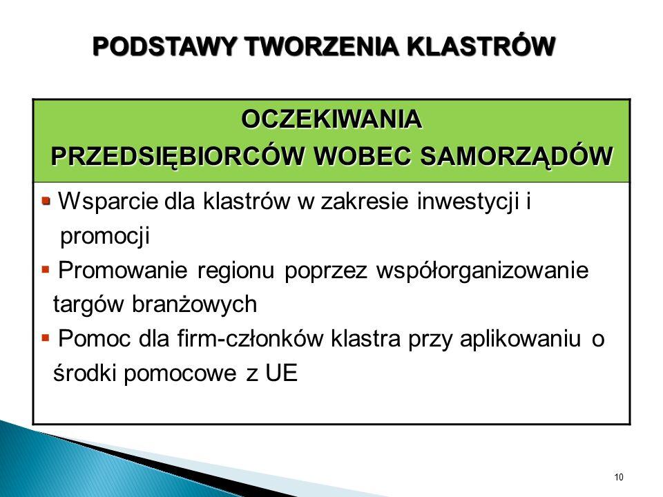 OCZEKIWANIA PRZEDSIĘBIORCÓW WOBEC SAMORZĄDÓW   Wsparcie dla klastrów w zakresie inwestycji i promocji   Promowanie regionu poprzez współorganizowa