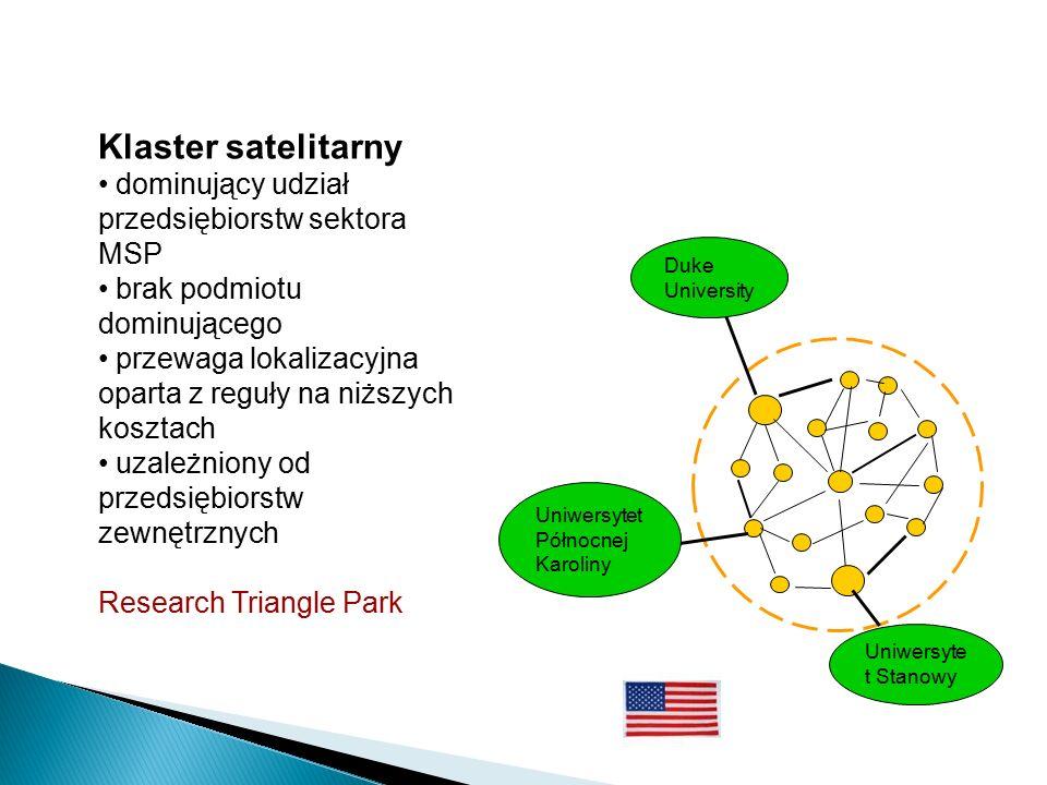 Duke University Uniwersyte t Stanowy Uniwersytet Północnej Karoliny Klaster satelitarny dominujący udział przedsiębiorstw sektora MSP brak podmiotu dominującego przewaga lokalizacyjna oparta z reguły na niższych kosztach uzależniony od przedsiębiorstw zewnętrznych Research Triangle Park