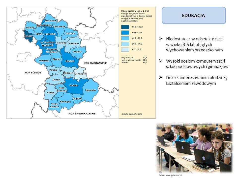 źródło: www.wyborcza.pl EDUKACJA  Niedostateczny odsetek dzieci w wieku 3-5 lat objętych wychowaniem przedszkolnym  Wysoki poziom komputeryzacji szkół podstawowych i gimnazjów  Duże zainteresowanie młodzieży kształceniem zawodowym
