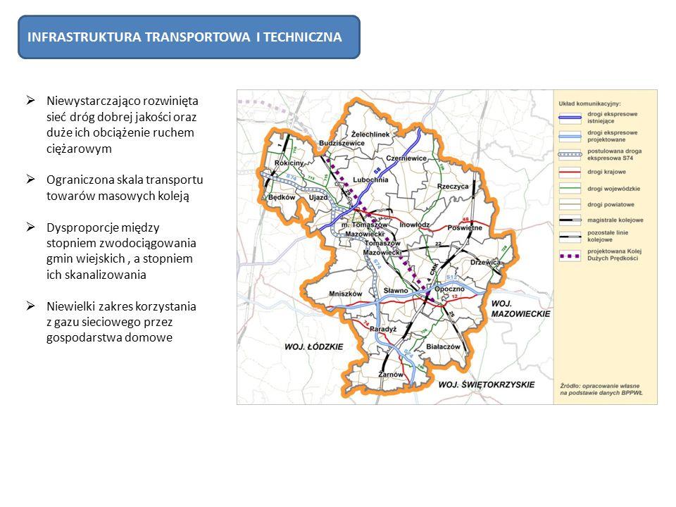  Niewystarczająco rozwinięta sieć dróg dobrej jakości oraz duże ich obciążenie ruchem ciężarowym  Ograniczona skala transportu towarów masowych koleją  Dysproporcje między stopniem zwodociągowania gmin wiejskich, a stopniem ich skanalizowania  Niewielki zakres korzystania z gazu sieciowego przez gospodarstwa domowe INFRASTRUKTURA TRANSPORTOWA I TECHNICZNA