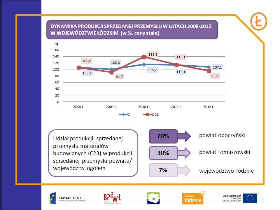Udział produkcji sprzedanej przemysłu materiałów budowlanych (C23) w produkcji sprzedanej przemysłu powiatu/ województw ogółem 70% 30% 7% powiat opoczyński powiat tomaszowski województwo łódzkie DYNAMIKA PRODUKCJI SPRZEDANEJ PRZEMYSŁU W LATACH 2008-2012 W WOJEWÓDZTWIE ŁÓDZKIM [w %, ceny stałe]