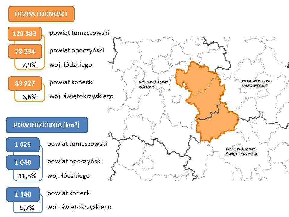 STRUKTURA PRACUJĄCYCH – NAJWYŻSZE ODSETKI PRACUJĄCYCH W SEKTORACH 46,5% rolnictwo 35,7% przemysł 40,3% usługi powiat opoczyński powiat konecki powiat tomaszowski