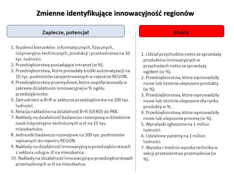 Zmienne identyfikujące innowacyjność regionów Zaplecze, potencjałEfekty 1.Studenci kierunków: informatycznych, fizycznych, inżynieryjno-technicznych, produkcji i przetwórstwa na 10 tys.