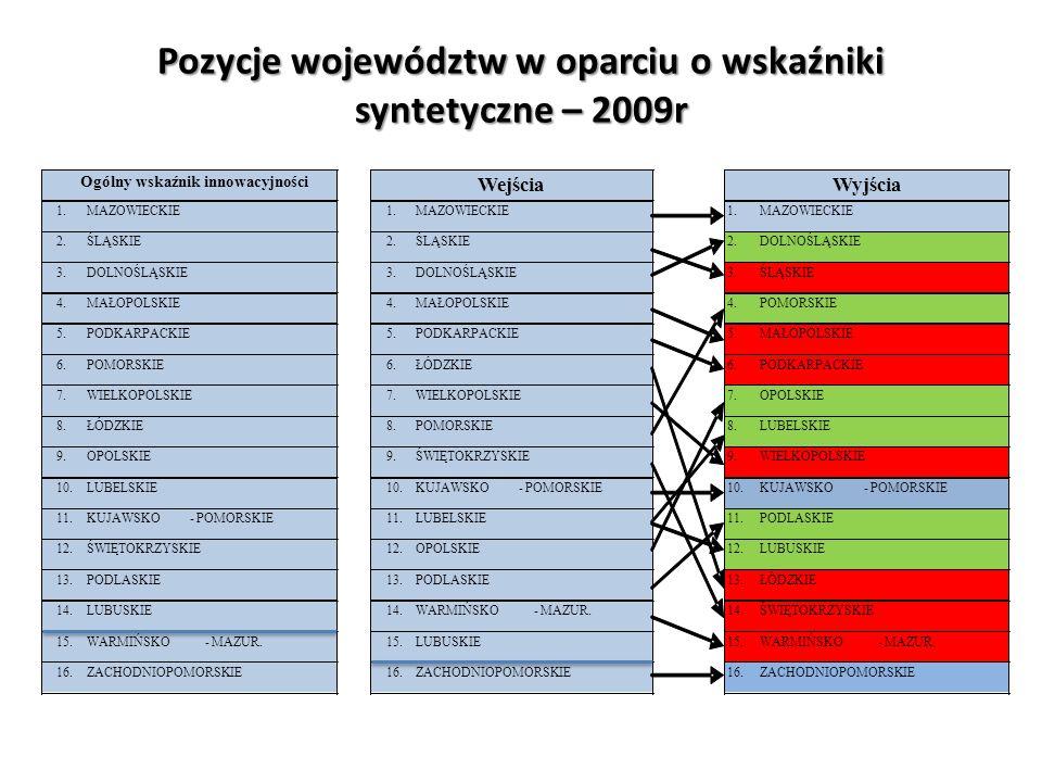 Pozycje województw w oparciu o wskaźniki syntetyczne – 2009r Ogólny wskaźnik innowacyjności Wejścia Wyjścia 1. MAZOWIECKIE 1. MAZOWIECKIE 1. MAZOWIECK
