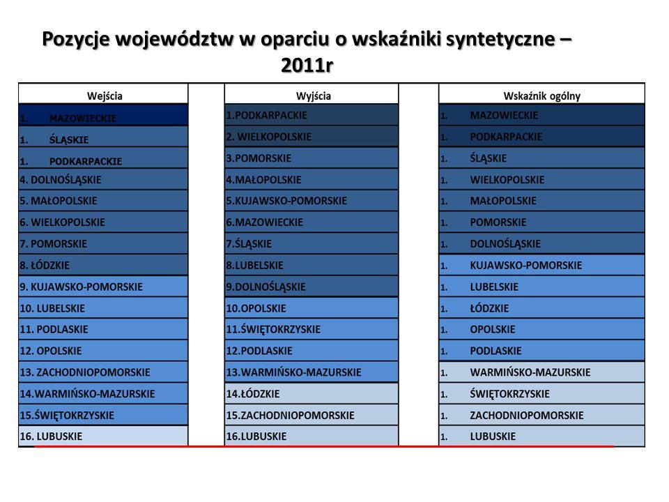 Pozycje województw w oparciu o wskaźniki syntetyczne – 2011r