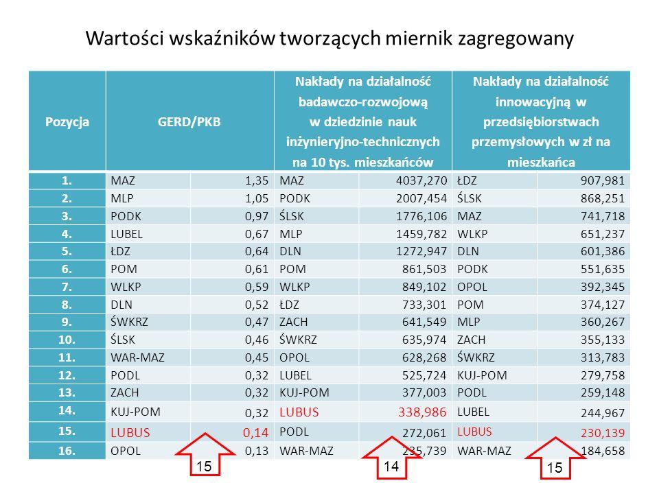 Wartości wskaźników tworzących miernik zagregowany PozycjaGERD/PKB Nakłady na działalność badawczo-rozwojową w dziedzinie nauk inżynieryjno-technicznych na 10 tys.