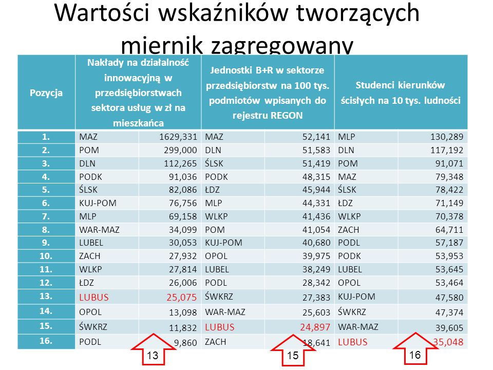 Wartości wskaźników tworzących miernik zagregowany Pozycja Nakłady na działalność innowacyjną w przedsiębiorstwach sektora usług w zł na mieszkańca Je