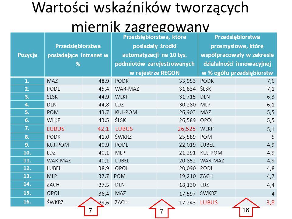 Wartości wskaźników tworzących miernik zagregowany Pozycja Przedsiębiorstwa posiadające intranet w % Przedsiębiorstwa, które posiadały środki automaty
