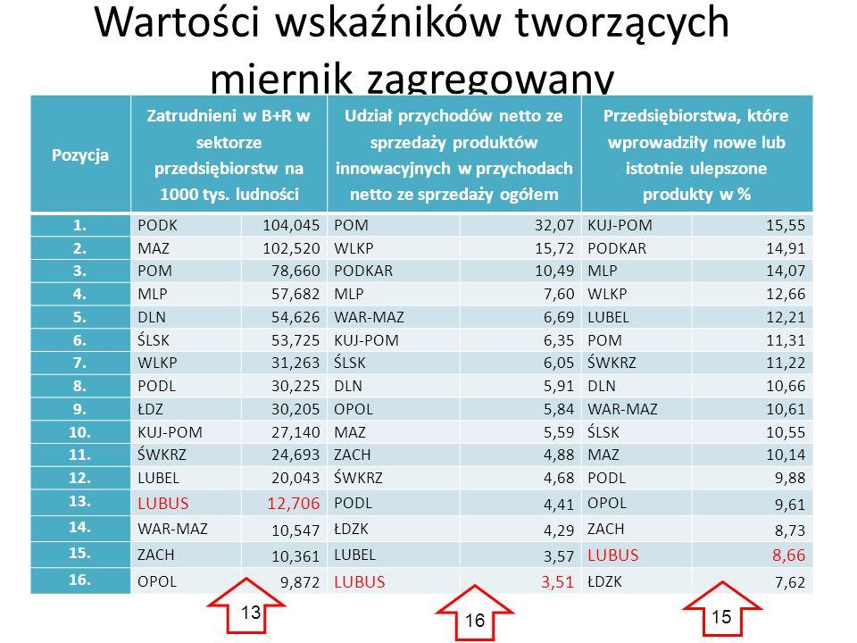 Wartości wskaźników tworzących miernik zagregowany Pozycja Zatrudnieni w B+R w sektorze przedsiębiorstw na 1000 tys. ludności Udział przychodów netto