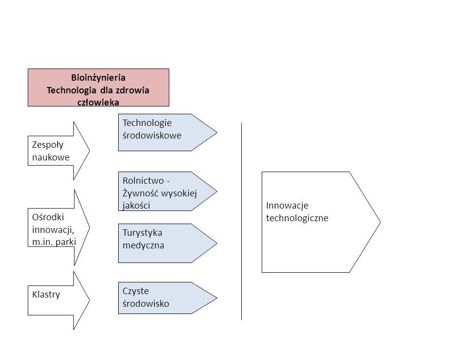 Bioinżynieria Technologia dla zdrowia człowieka Technologie środowiskowe Turystyka medyczna Innowacje technologiczne Czyste środowisko Rolnictwo - Żywność wysokiej jakości Zespoły naukowe Klastry Ośrodki innowacji, m.in.
