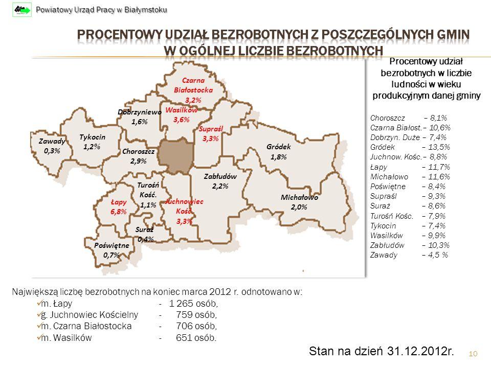 10 Czarna Białostocka 3,2% Dobrzyniewo 1,6% Tykocin 1,2 % Zawady 0,3% Poświętne 0,7% Łapy 6,8% Suraż 0,4% Turośń Kość.