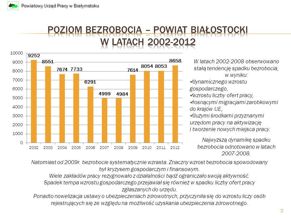 3 Natomiast od 2009r. bezrobocie systematycznie wzrasta.