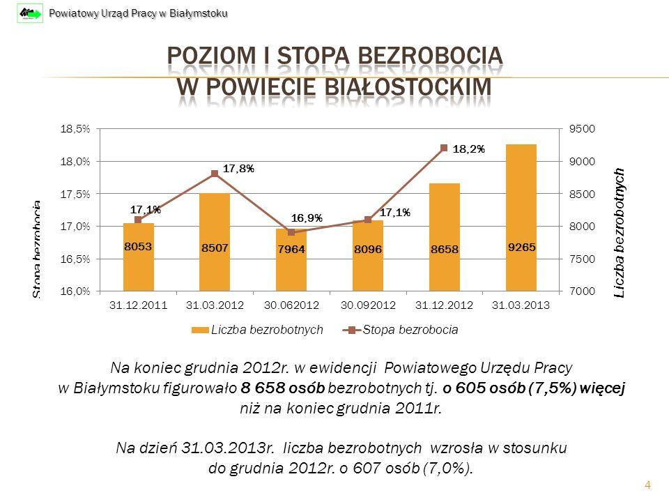 4 Liczba bezrobotnych Na koniec grudnia 2012r.