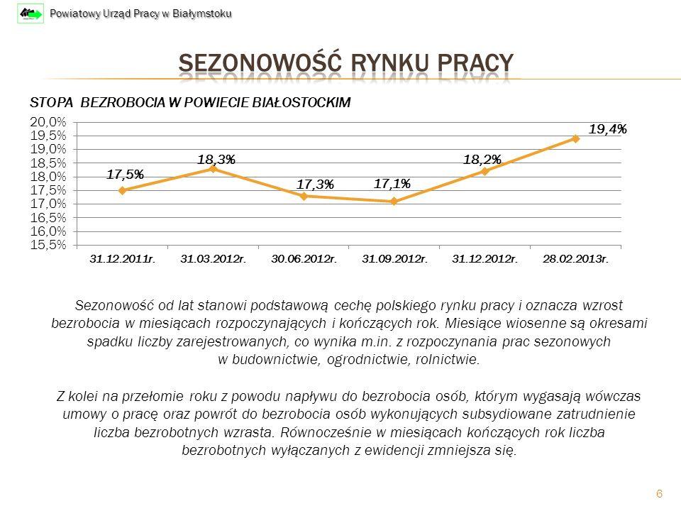 6 Sezonowość od lat stanowi podstawową cechę polskiego rynku pracy i oznacza wzrost bezrobocia w miesiącach rozpoczynających i kończących rok.