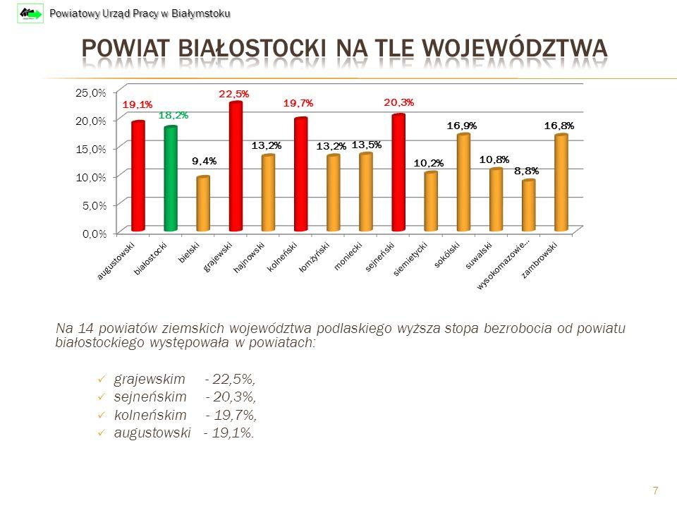 Na 14 powiatów ziemskich województwa podlaskiego wyższa stopa bezrobocia od powiatu białostockiego występowała w powiatach: grajewskim - 22,5%, sejneńskim - 20,3%, kolneńskim - 19,7%, augustowski - 19,1%.