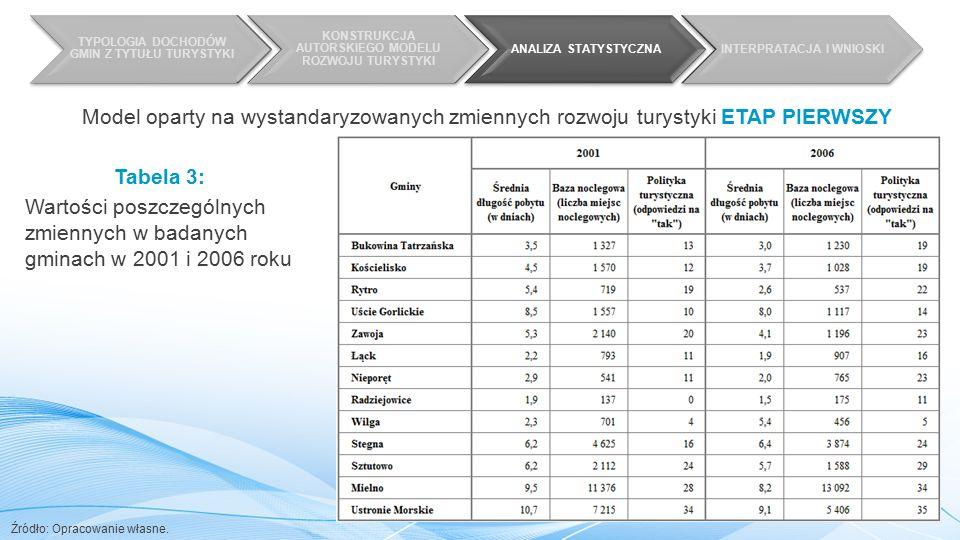 TYPOLOGIA DOCHODÓW GMIN Z TYTUŁU TURYSTYKI KONSTRUKCJA AUTORSKIEGO MODELU ROZWOJU TURYSTYKI ANALIZA STATYSTYCZNAINTERPRATACJA I WNIOSKI Tabela 3: Wartości poszczególnych zmiennych w badanych gminach w 2001 i 2006 roku Źródło: Opracowanie własne.