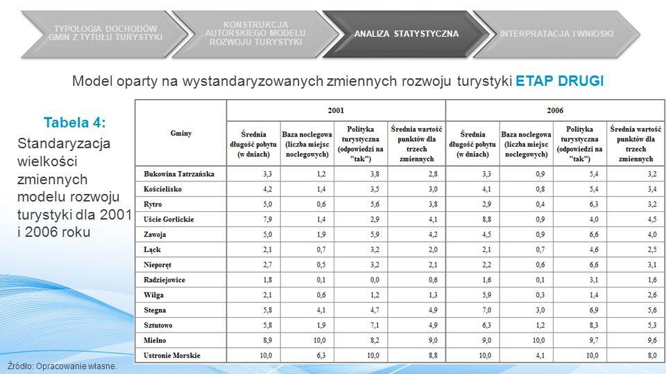 TYPOLOGIA DOCHODÓW GMIN Z TYTUŁU TURYSTYKI KONSTRUKCJA AUTORSKIEGO MODELU ROZWOJU TURYSTYKI ANALIZA STATYSTYCZNAINTERPRATACJA I WNIOSKI Tabela 4: Standaryzacja wielkości zmiennych modelu rozwoju turystyki dla 2001 i 2006 roku Źródło: Opracowanie własne.