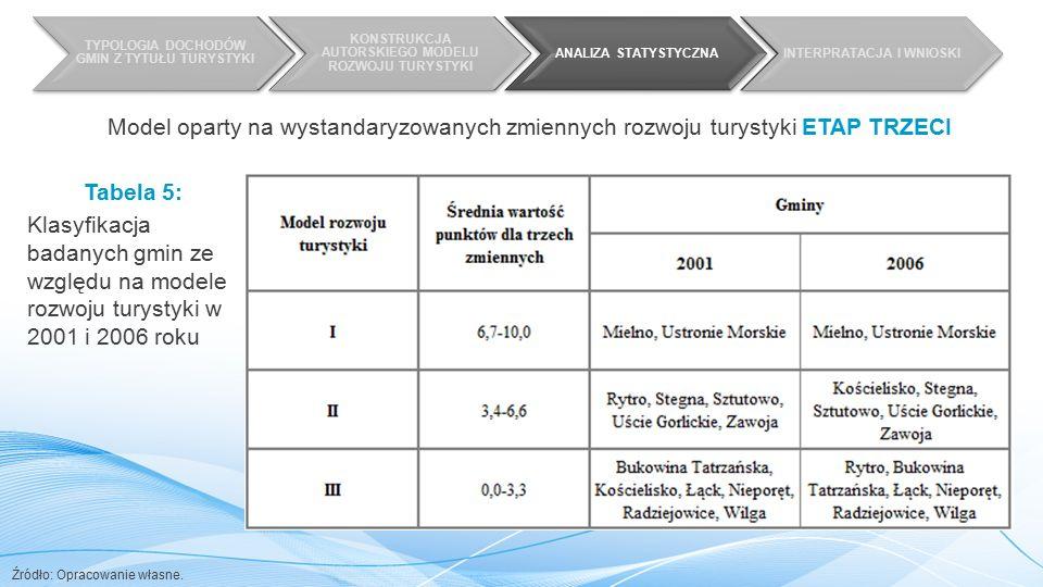 TYPOLOGIA DOCHODÓW GMIN Z TYTUŁU TURYSTYKI KONSTRUKCJA AUTORSKIEGO MODELU ROZWOJU TURYSTYKI ANALIZA STATYSTYCZNAINTERPRATACJA I WNIOSKI Tabela 5: Klasyfikacja badanych gmin ze względu na modele rozwoju turystyki w 2001 i 2006 roku Źródło: Opracowanie własne.